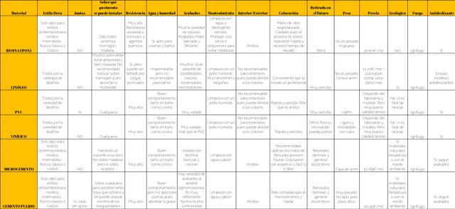 Blog tabla comparativa